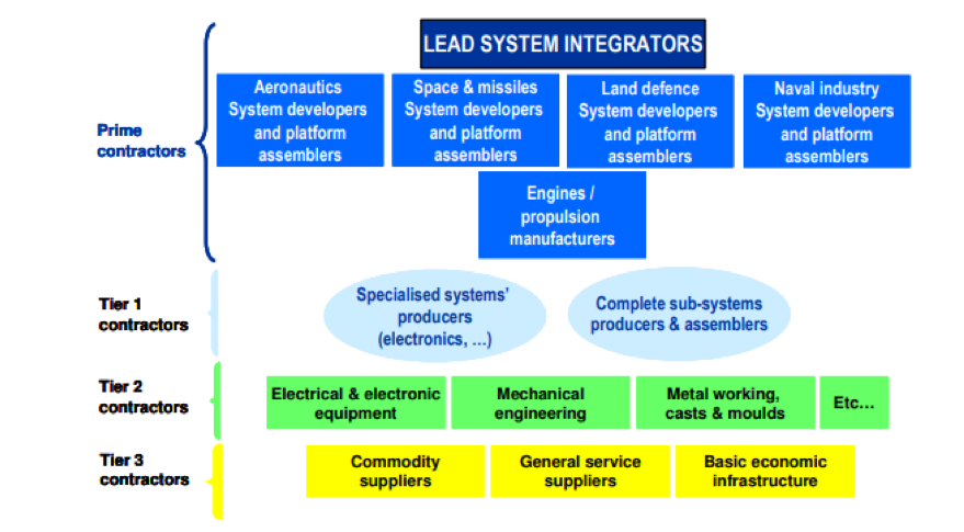 Lead system integrators.png