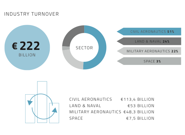 Chart industry turnover