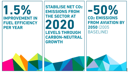 Aviation Industry Commitment to Carbon Neutral Growth
